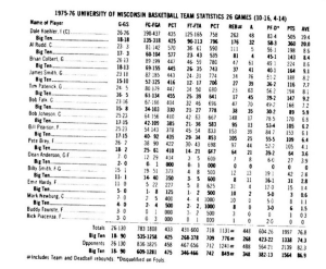1976 Stats