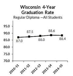 Source: Wisconsin DPI